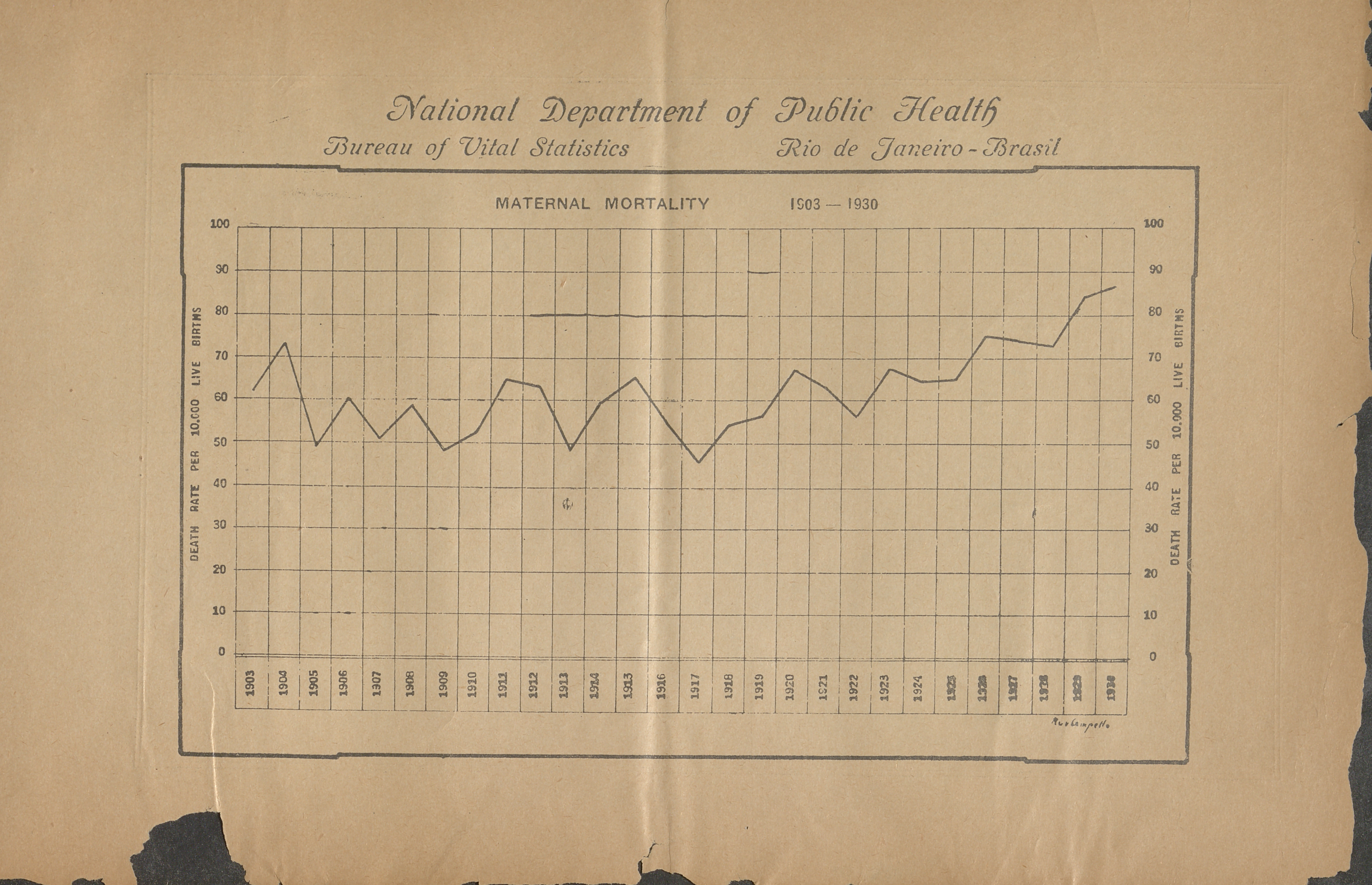Maternal Mortality Chart from the National Department of Public Health Rio de Janerio-Brasil 1903-1930
